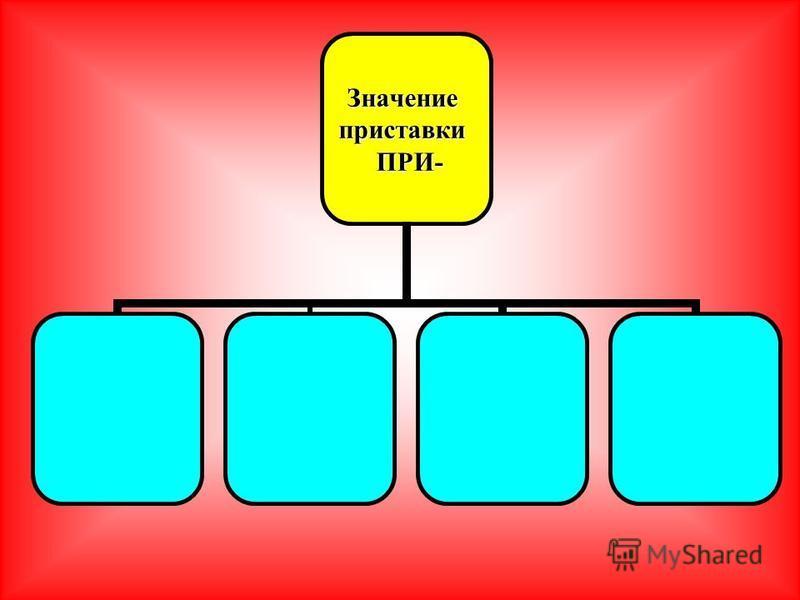Значениеприставки ПРИ- ПРИ-