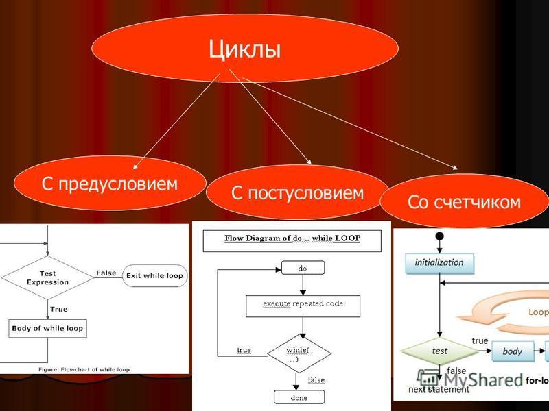 Циклы С предусловием Циклы С постусловием Со счетчиком