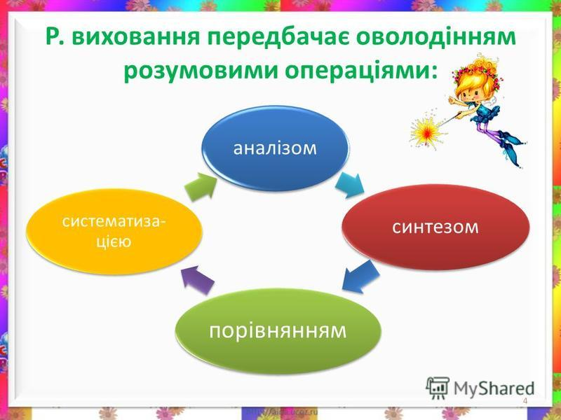 Р. виховання передбачає оволодінням розумовими операціями: 4 аналізомсинтезом порівнянням систематиза- цією