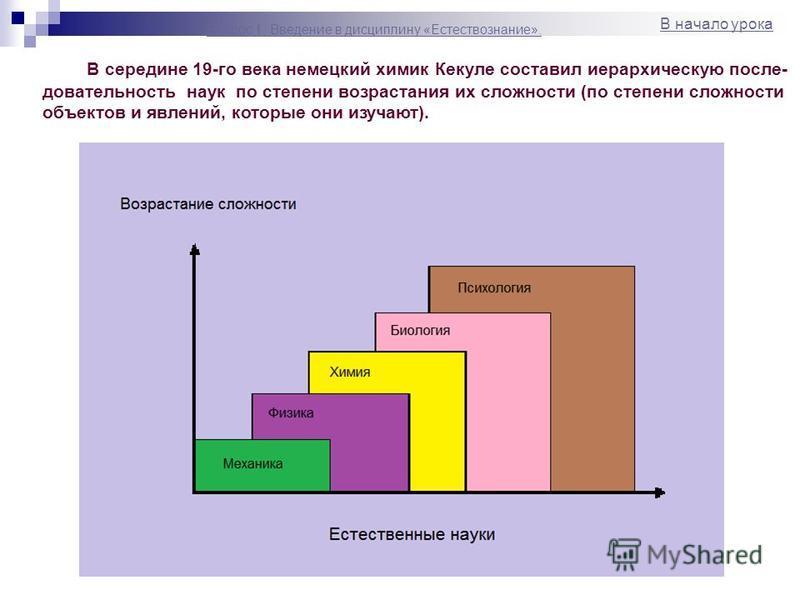 В середине 19-го века немецкий химик Кекуле составил иерархическую последовательность наук по степени возрастания их сложности (по степени сложности объектов и явлений, которые они изучают). В начало урока Вопрос 1. Введение в дисциплину «Естествозна