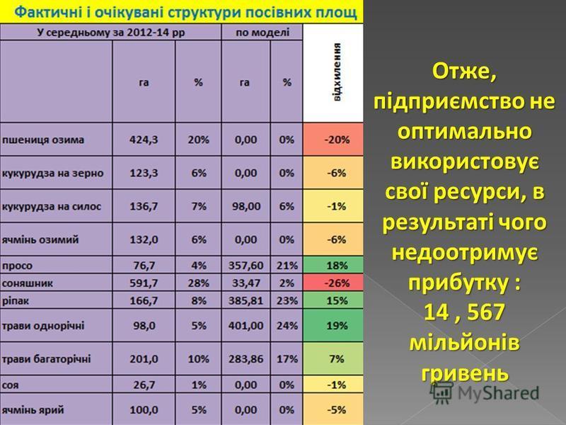 Отже, підприємство не оптимально використовує свої ресурси, в результаті чого недоотримує прибутку : 14, 567 мільйонів гривень