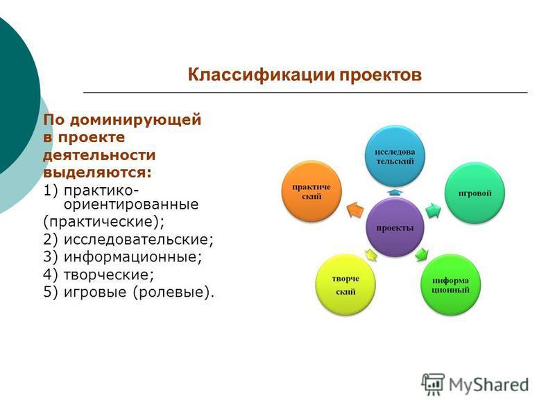 Классификации проектов По доминирующей в проекте деятельности выделяются: 1) практико- ориентированные (практические); 2) исследовательские; 3) информационные; 4) творческие; 5) игровые (ролевые).