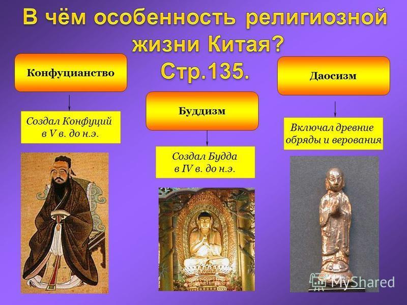 Конфуцианство Буддизм Даосизм Создал Конфуций в V в. до н.э. Создал Будда в IV в. до н.э. Включал древние обряды и верования