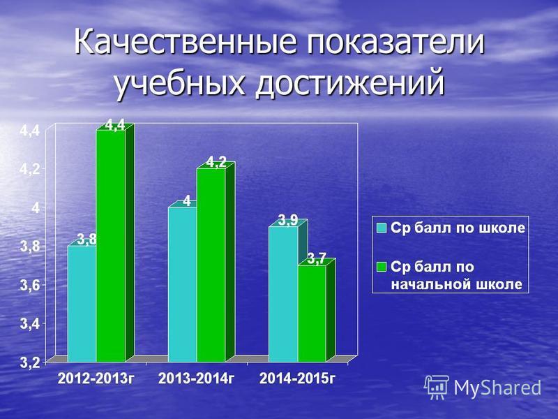 Качественные показатели учебных достижений