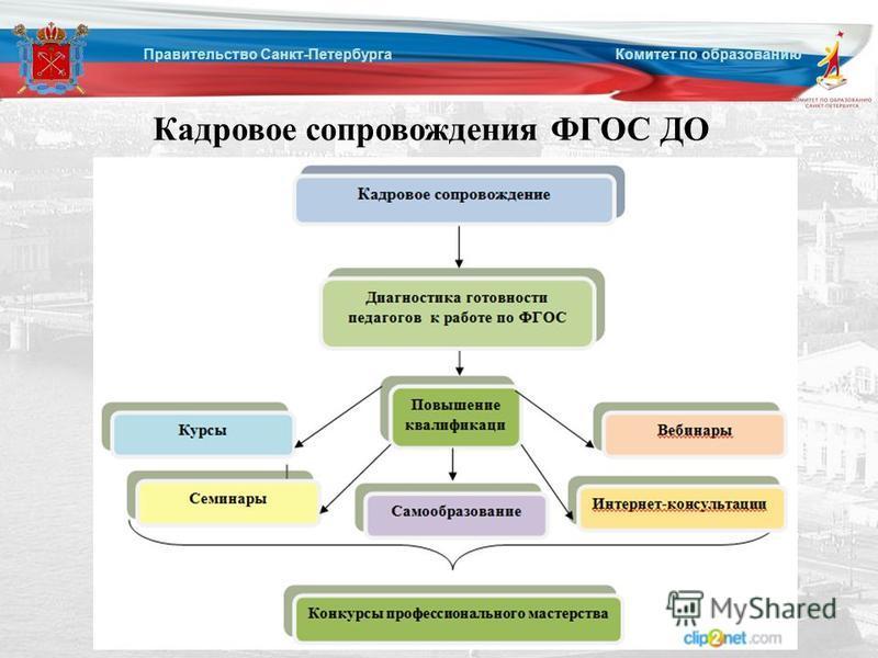 Правительство Санкт-Петербурга Комитет по образованию Кадровое сопровождения ФГОС ДО