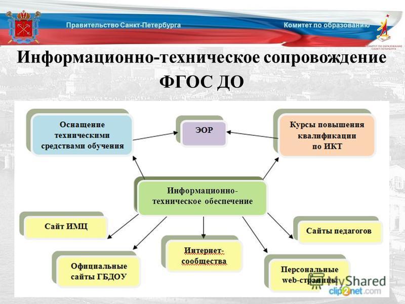 Правительство Санкт-Петербурга Комитет по образованию Информационно-техническое сопровождение ФГОС ДО Информационно- техническое обеспечение