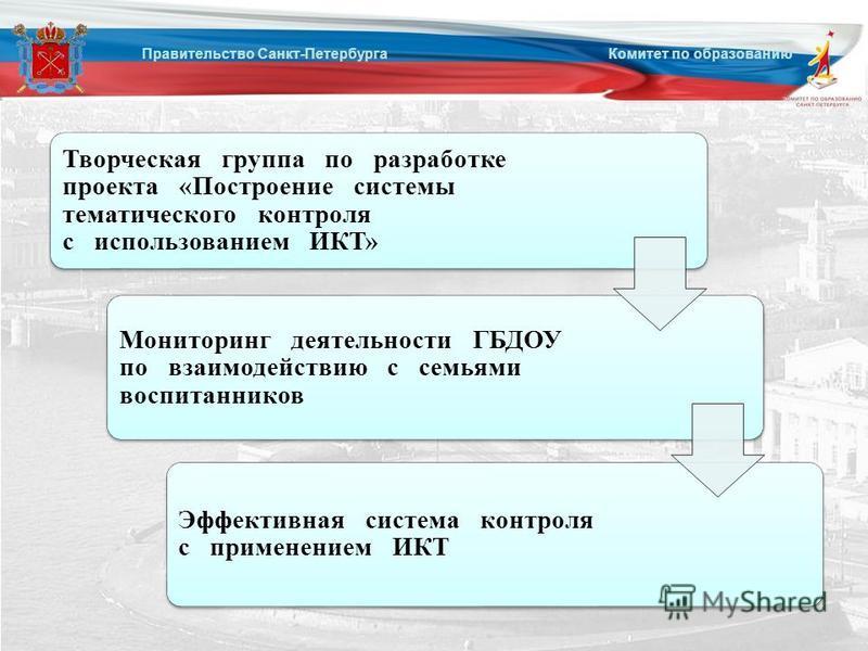 Правительство Санкт-Петербурга Комитет по образованию Творческая группа по разработке проекта «Построение системы тематического контроля с использованием ИКТ» Мониторинг деятельности ГБДОУ по взаимодействию с семьями воспитанников Эффективная система