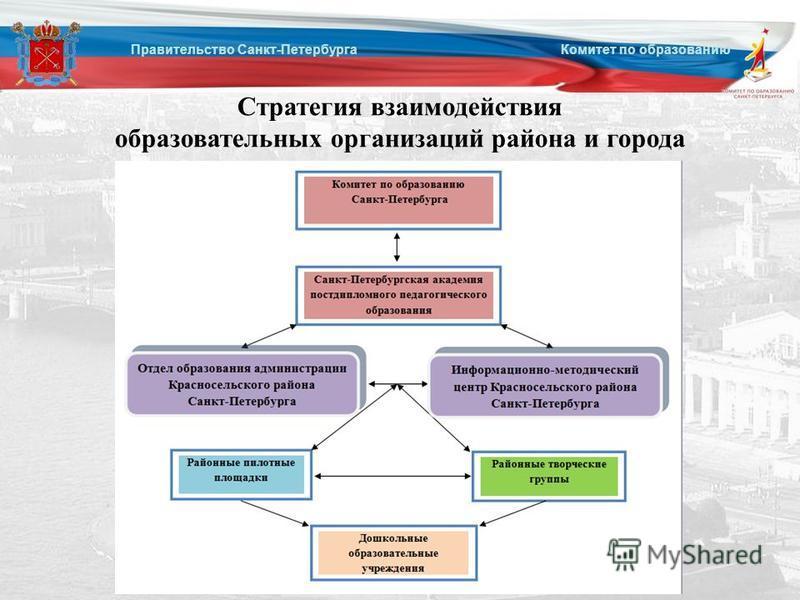 Правительство Санкт-Петербурга Комитет по образованию Стратегия взаимодействия образовательных организаций района и города