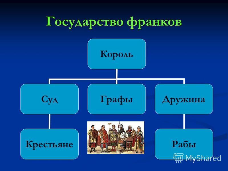 Государство франков Король Суд Крестьяне Графы Дружина Рабы