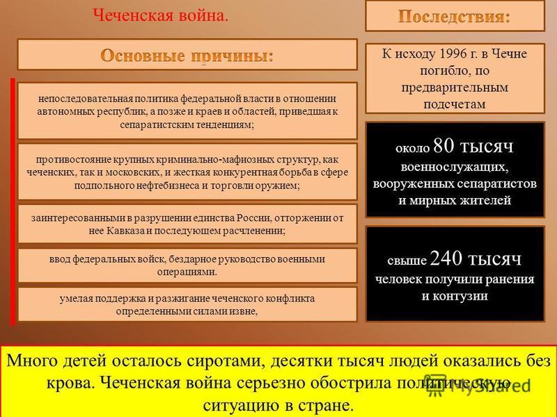Много детей осталось сиротами, десятки тысяч людей оказались без крова. Чеченская война серьезно обострила политическую ситуацию в стране. Чеченская война. непоследовательная политика федеральной власти в отношении автономных республик, а позже и кра