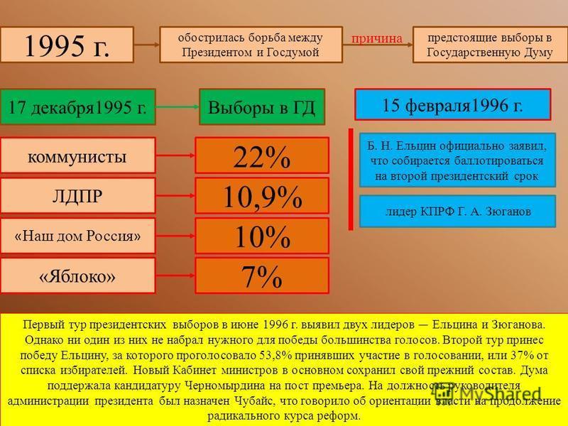 1995 г. обострилась борьба между Президентом и Госдумой предстоящие выборы в Государственную Думу причина 17 декабря 1995 г.Выборы в ГД коммунисты 22% ЛДПР 10,9% « Наш дом Россия » 10% «Яблоко» 7% 15 февраля 1996 г. Б. Н. Ельцин официально заявил, чт