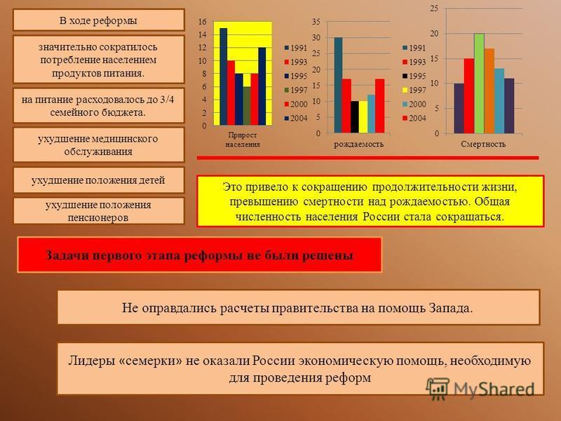 Это привело к сокращению продолжительности жизни, превышению смертности над рождаемостью. Общая численность населения России стала сокращаться. В ходе реформы значительно сократилось потребление населением продуктов питания. на питание расходовалось