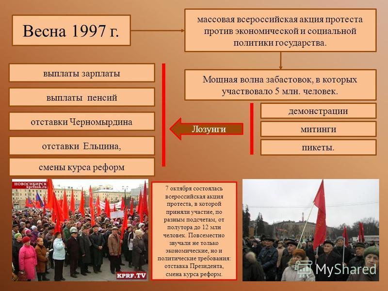 Весна 1997 г. массовая всероссийская акция протеста против экономической и социальной политики государства. Мощная волна забастовок, в которых участвовало 5 млн. человек. демонстрации митинги пикеты. Лозунги выплаты зарплаты выплаты пенсий отставки Ч