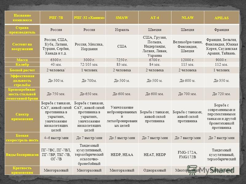 Название комплекса РПГ-7ВРПГ-32 «Хашим»SMAWAT-4NLAW APILAS Страна производитель Россия Израиль Швеция Франция Состоит на вооружении Россия, США, Куба, Латвия, Турция, Сербия, Канада и т.д. Россия, Мексика, Иордания США США, Грузия, Польша, Нидерланды