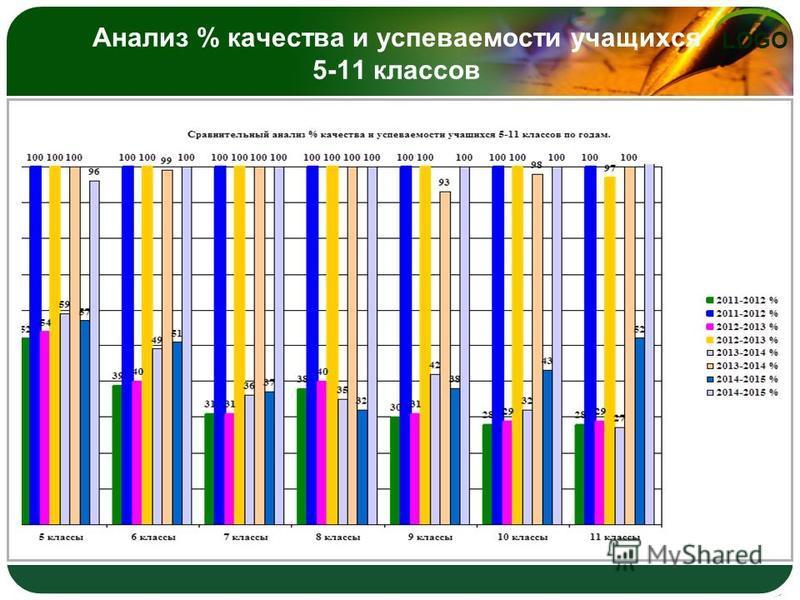 LOGO Анализ % качества и успеваемости учащихся 5-11 классов