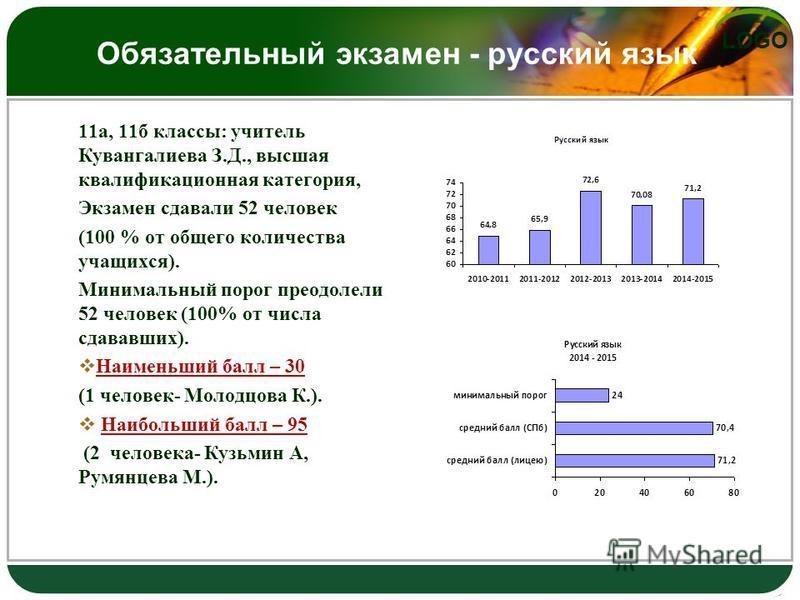 LOGO Обязательный экзамен - русский язык 11 а, 11 б классы: учитель Кувангалиева З.Д., высшая квалификационная категория, Экзамен сдавали 52 человек (100 % от общего количества учащихся). Минимальный порог преодолели 52 человек (100% от числа сдававш
