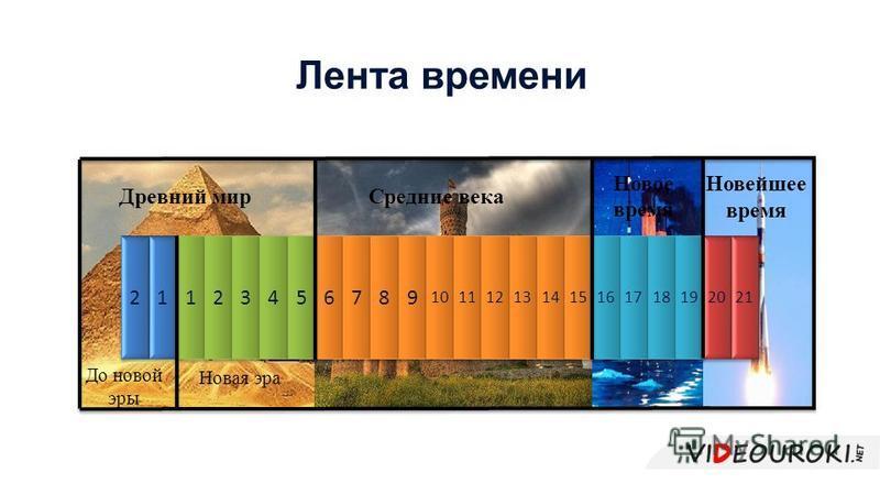 Новейшее время Лента времени 2 2 1 1 1 1 2 2 3 3 4 4 5 5 6 6 7 7 8 8 9 9 10 11 12 13 14 15 16 17 18 19 20 21 Древний мир Средние века Новое время До новой эры Новая эра