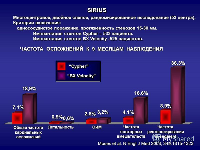 SIRIUS Многоцентровое, двойное слепое, рандомизированное исследование (53 центра). Критерии включения: одно сосудистое поражение, протяженность стенозов 15-30 мм. одно сосудистое поражение, протяженность стенозов 15-30 мм. Имплантация стентов Cypher