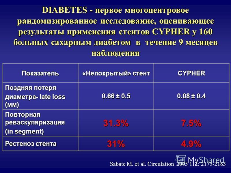DIABETES - первое многоцентровое рандомизированное исследование, оценивающее результаты применения стентов CYPHER у 160 больных сахарным диабетом в течение 9 месяцев наблюдения Показатель «Непокрытый» стент CYPHER Поздняя потеря диаметра- late loss (