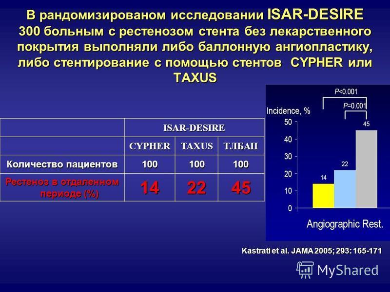 В рандомизированом исследовании ISAR-DESIRE 300 больным с рестенозом стента без лекарственного покрытия выполняли либо баллонную ангиопластику, либо стентирование с помощью стентов CYPHER или TAXUS ISAR-DESIRECYPHERTAXUSTЛБАП Количество пациентов 100