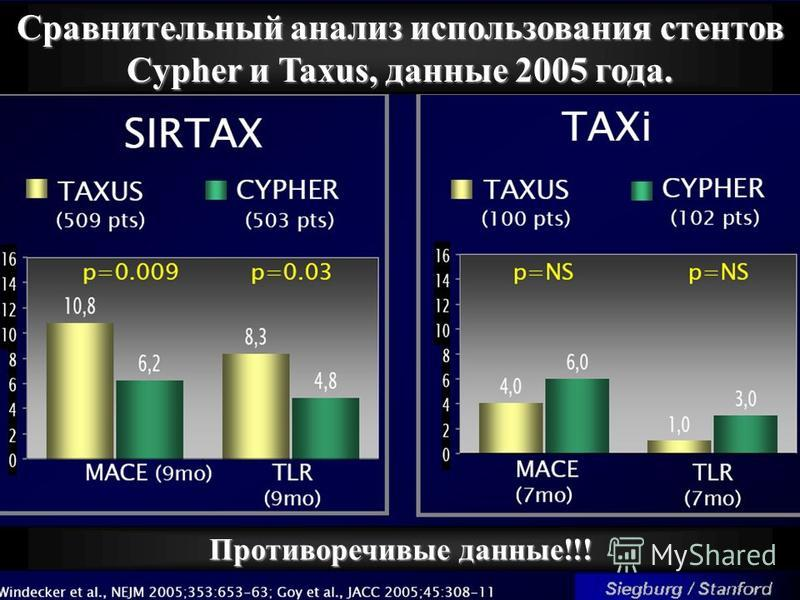 Сравнительный анализ использования стентов Cypher и Taxus, данные 2005 года. Противоречивые данные!!!