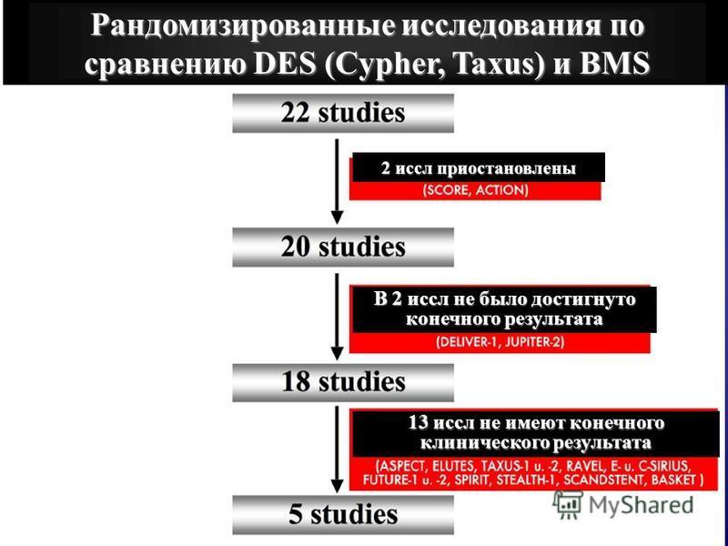 Рандомизированные исследования по сравнению DES (Cypher, Taxus) и BMS 2 иссл приостановлены В 2 иссл не было достигнуто конечного результата 13 иссл не имеют конечного клинического результата