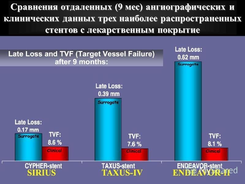 Сравнения отдаленных (9 мес) ангиографических и клинических данных трех наиболее распространенных стентов с лекарственным покрытие