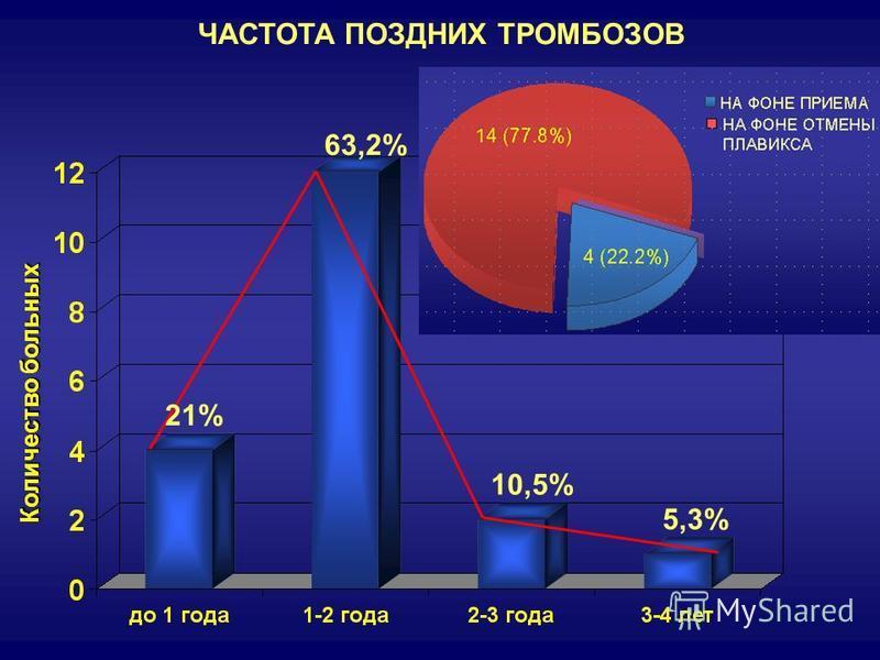 ЧАСТОТА ПОЗДНИХ ТРОМБОЗОВ 21%21% 63,2% 10,5% 5,3%5,3% Количество больных