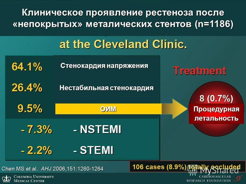Клиническое проявление рестеноза после «непокрытых» металлических стентов (n=1186) Стенокардия напряжения Нестабильная стенокардия ОИМ Процедурная летальность