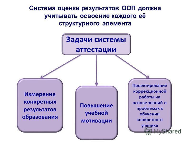 Система оценки результатов ООП должна учитывать освоение каждого её структурного элемента Задачи системы аттестации Измерение конкретных результатов образования Повышение учебной мотивации Проектирование коррекционной работы на основе знаний о пробле