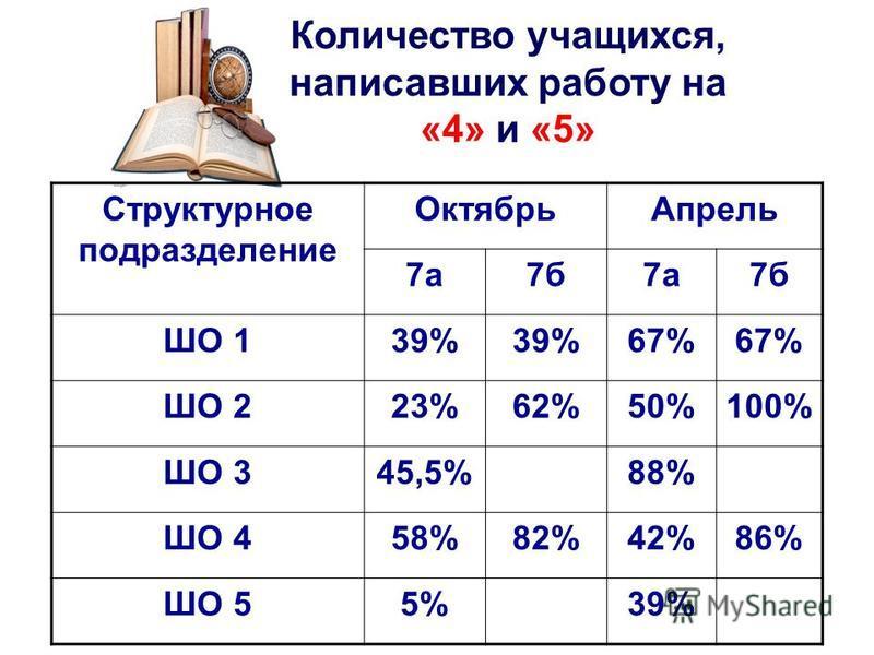 Количество учащихся, написавших работу на «4» и «5» Структурное подразделение Октябрь Апрель 7 а 7 б 7 а 7 б ШО 139% 67% ШО 223%62%50%100% ШО 345,5%88% ШО 458%82%42%86% ШО 55%39%