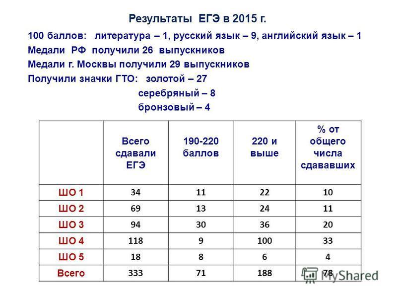 Результаты ЕГЭ в 2015 г. Всего сдавали ЕГЭ 190-220 баллов 220 и выше % от общего числа сдававших ШО 1 34112210 ШО 2 69132411 ШО 3 94303620 ШО 4 118910033 ШО 5 18864 Всего 3337118878 100 баллов: литература – 1, русский язык – 9, английский язык – 1 Ме