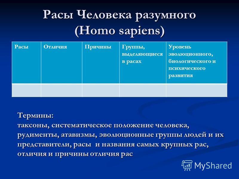 Расы Человека разумного (Homo sapiens) Расы ОтличияПричины Группы, выделяющиеся в расах Уровень эволюционного, биологического и психического развития Термины: таксоны, систематическое положение человека, рудименты, атавизмы, эволюционные группы людей