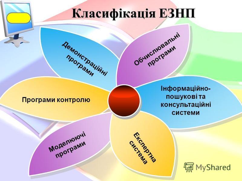 Класифікація ЕЗНП Демонстраційні програми Обчислювальні програми Інформаційно- пошукові та консультаційні системи Програми контролю Моделюючі програми Експертна система
