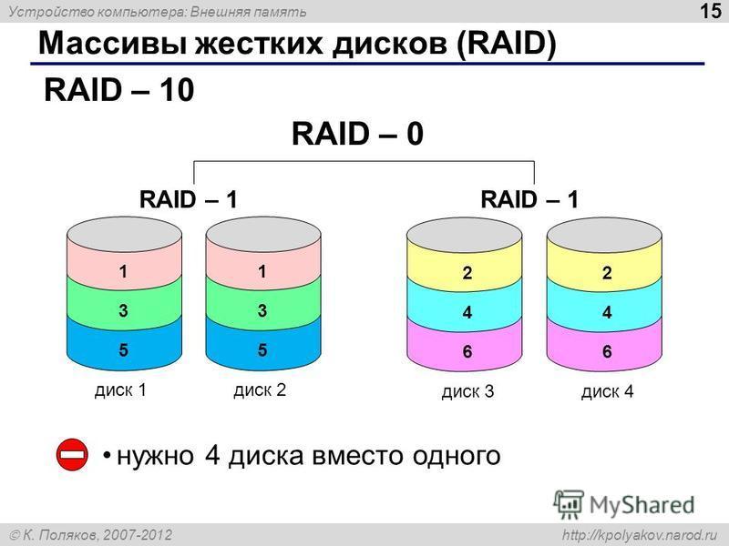 Устройство компьютера: Внешняя память 15 К. Поляков, 2007-2012 http://kpolyakov.narod.ru Массивы жестких дисков (RAID) RAID – 10 нужно 4 диска вместо одного 1 3 5 диск 1 1 3 5 диск 2 2 4 6 диск 3 2 4 6 диск 4 RAID – 1 RAID – 0