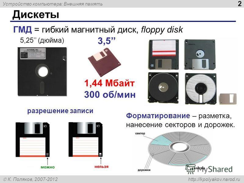 Устройство компьютера: Внешняя память 2 К. Поляков, 2007-2012 http://kpolyakov.narod.ru Дискеты ГМД = гибкий магнитный диск, floppy disk 5,25 (дюйма) 3,5 разрешение записи Форматирование – разметка, нанесение секторов и дорожек. 1,44 Мбайт 300 об/мин