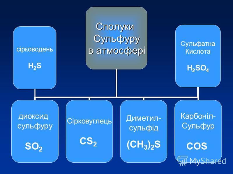сірководень Н 2 S Сульфатна Кислота H 2 SO 4