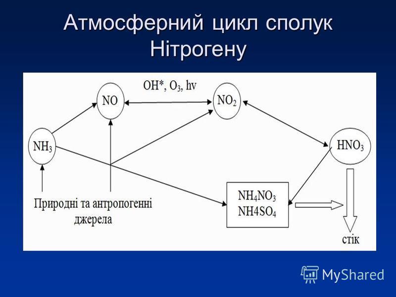 Атмосферний цикл сполук Нітрогену