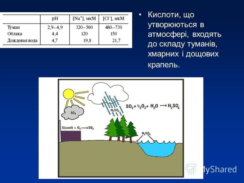 Кислоти, що утворюються в атмосфері, входять до складу туманів, хмарних і дощових крапель.