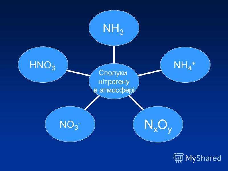 Сполуки нітрогену в атмосфері NH3NH4 + NхOуNхOуNO3 - НNO3
