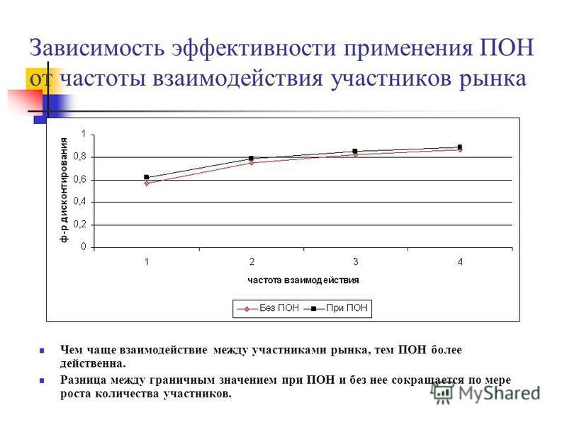 Зависимость эффективности применения ПОН от частоты взаимодействия участников рынка Чем чаще взаимодействие между участниками рынка, тем ПОН более действенна. Разница между граничным значением при ПОН и без нее сокращается по мере роста количества уч