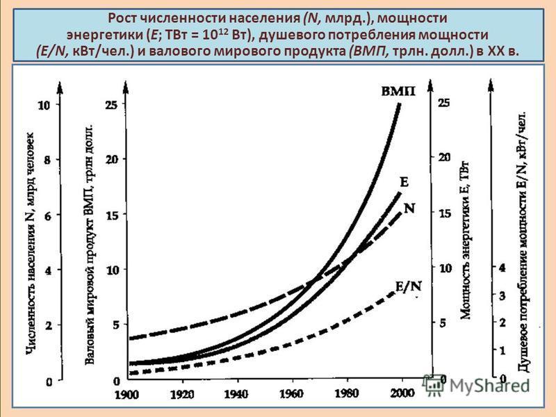 Рост численности населения (N, млрд.), мощности энергетики (E; ТВт = 10 12 Вт), душевого потребления мощности (E/N, к Вт/чел.) и валового мирового продукта (ВМП, трлн. долл.) в XX в.
