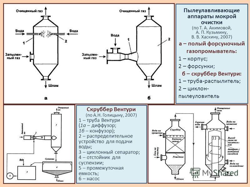 Пылеулавливающие аппараты мокрой очистки (по Т. А. Акимовой, А. П. Кузьмину, В. В. Хаскину, 2007) а – полый форсуночный газопромыватель: 1 – корпус; 2 – форсунки; б – скруббер Вентури: 1 – труба-распылитель; 2 – циклон- пылеуловитель Скруббер Вентури
