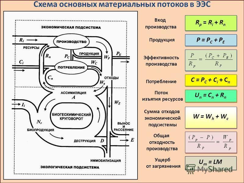 Схема основных материальных потоков в ЭЭС Вход производства Продукция Эффективность производства Потребление Поток изъятия ресурсов Сумма отходов экономической подсистемы Общая отходность производства Ущерб от загрязнения C = Р C + C i + C n U n = C