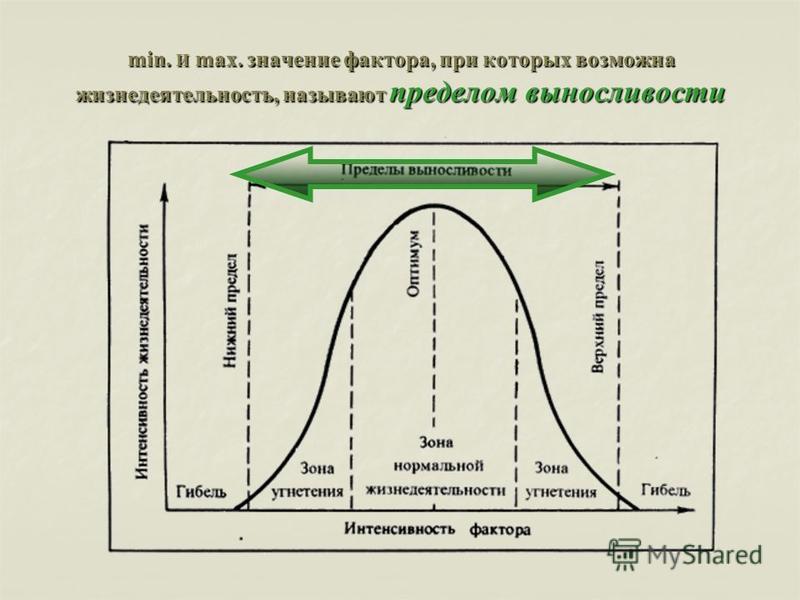 min. И max. значение фактора, при которых возможна жизнедеятельность, называют пределом выносливости