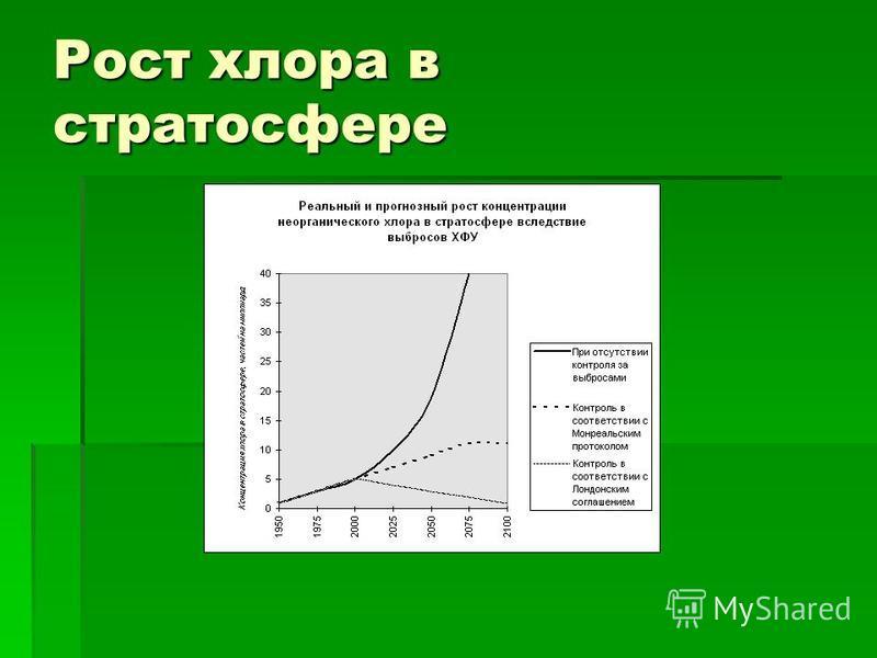 Рост хлора в стратосфере
