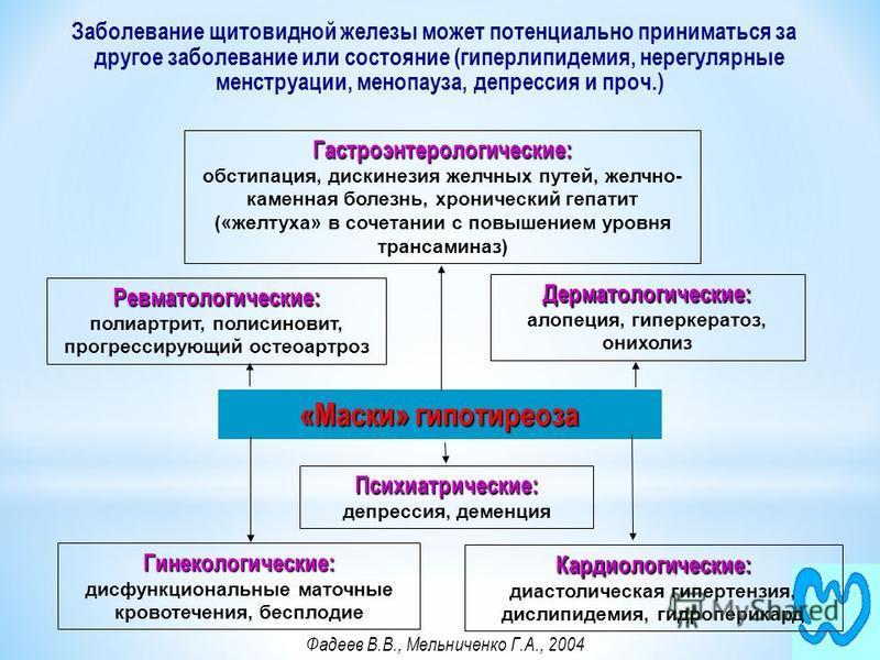 «Маски» гипотиреоза Дерматологические: Дерматологические: алопеция, гиперкератоз, онихолиз Психиатрические: Психиатрические: депрессия, деменция Кардиологические: Кардиологические: диастолическая гипертензия, дислипидемия, гидроперикард Гастроэнтерол