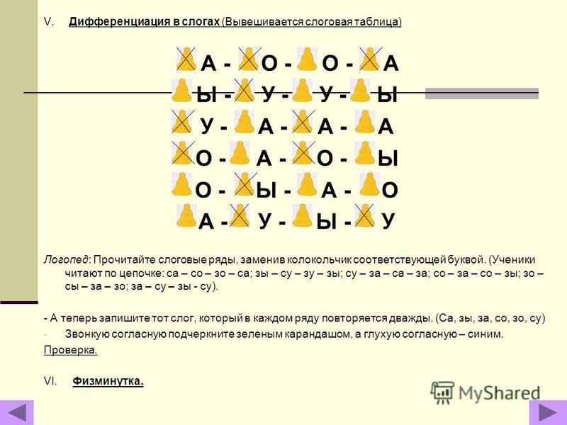 V. Дифференциация в слогах (Вывсешивается слоговая таблица) А - О - О - А Ы - У - У - Ы У - А - А - А О - А - О - Ы О - Ы - А - О А - У - Ы - У Логопед: Прочитайте слоговые ряды, заменив колокольчик соотвсетствующей буквой. (Ученики читают по цепочке