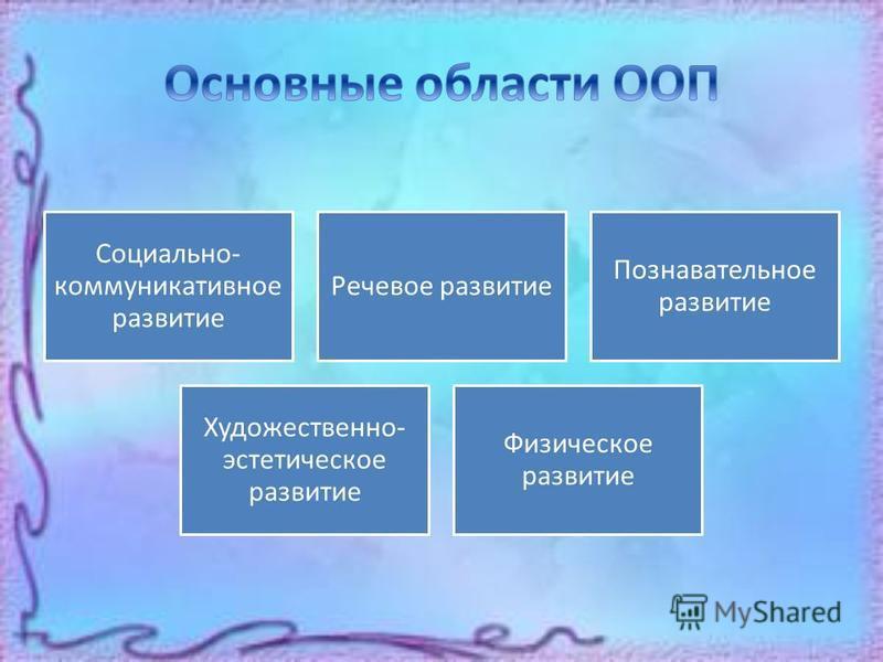 Социально- коммуникативное развитие Речевое развитие Познавательное развитие Художественно- эстетическое развитие Физическое развитие