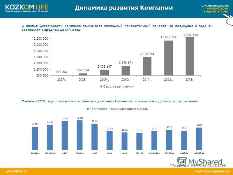 *По данным НБ РК на 01.01.2014 г. Динамика развития Компании С начала деятельности Компания показывает ежегодный положительный прирост. За последние 3 года он составляет в среднем до 61% в год. С начала 2013 г. года отмечается устойчивая динамика Кол
